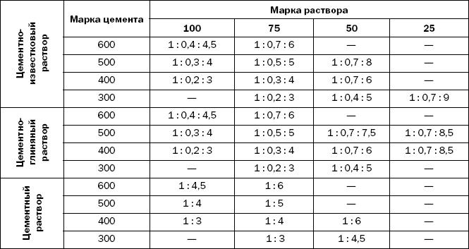 раствор для кладки кирпича состав пропорции